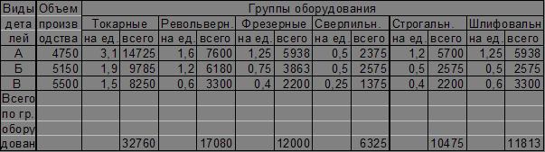 Экономика Расчет основных технико экономических показателей  Расчет трудоемкости производственной программы