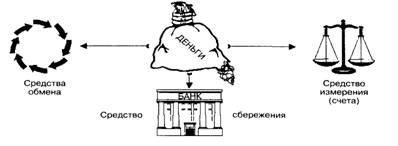 Бухгалтерский учет и аудит Ревизия кассовых операций Курсовая  Рисунок 1 Функции денег в экономике