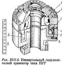 Геология Бурение нефтяных и газовых скважин Отчет по практике  Универсальный гидравлический превентор со сферическим уплотнением плунжерного действия рис xiii 4 состоит из корпуса 3 кольцевого плунжера 5 и