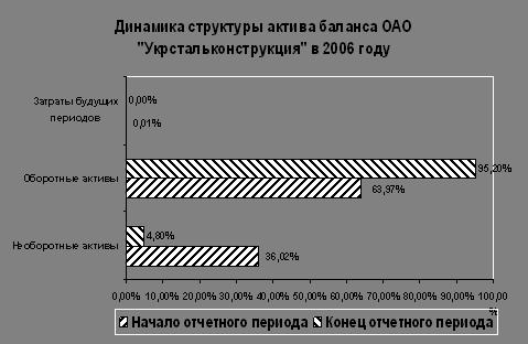 Финансовые науки Финансовый анализ ОАО Укрстальконструкция за  Внеоборотные активы предприятия уменьшились за отчетный период на 32229 тыс грн а их доля в активах баланса уменьшилась на 31 22% с 36 02% в начале до 4