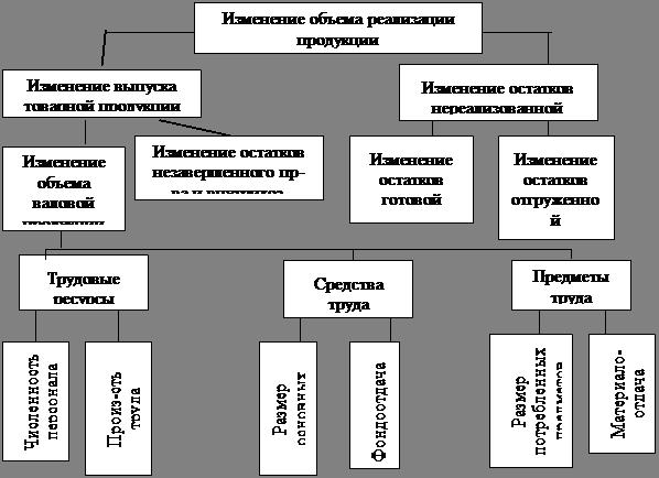 Экономика Анализ объема производства и реализации продукции  Для изучения влияния этих факторов анализируется баланс товарной продукции табл 11 План реализации продукции перевыполнен за счет увеличения ее выпуска