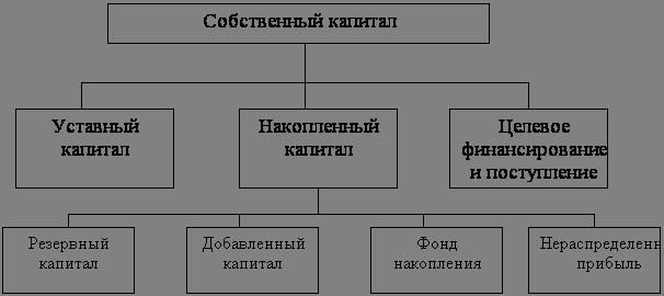 Финансовые науки Анализ динамики и структуры источников  Структура собственного капитала