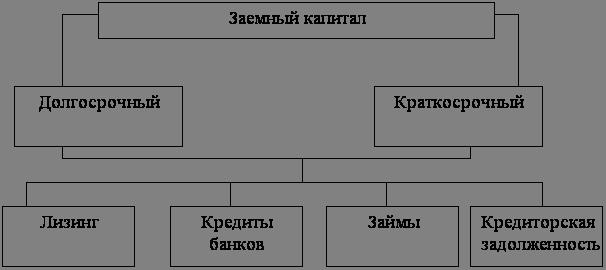 Финансовые науки Анализ динамики и структуры источников  Долгосрочные кредиты это суммы задолженности предприятия банку по ссудам полученным на срок более 1 года