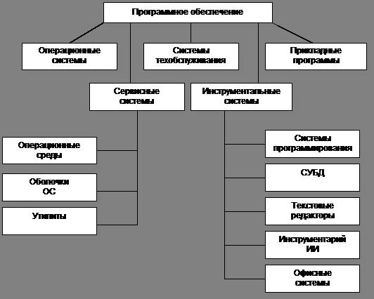 Информатика программирование Программное обеспечение Реферат  Информатика программирование Программное обеспечение Реферат Учил Нет