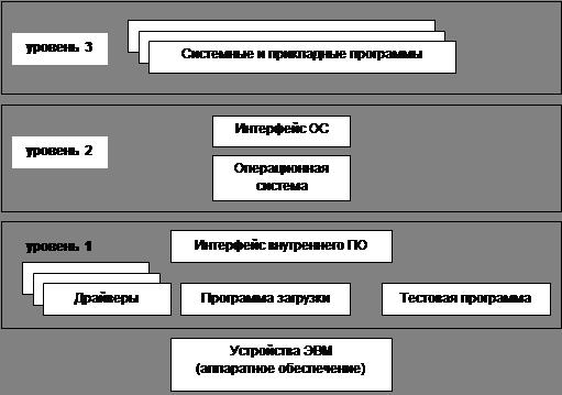 Информатика программирование Программное обеспечение Реферат  Все эти программы начинают работать при включении ЭВМ сначала тестируют память затем проверяют наличие внешних устройств и их работоспособность и после