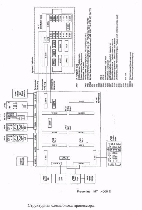 Медицина здоровье Блок процессора гидравлики и режим работы  Рис 1 Состав блока процессора аппарата fresenius 4008b