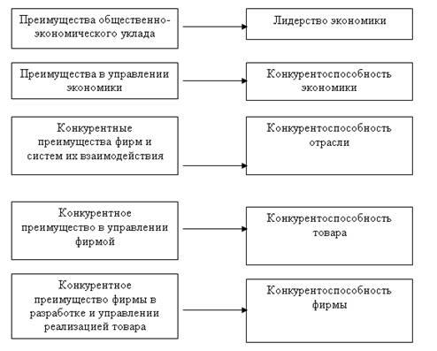 Маркетинг Теоретические и методологические положения сущности  Пирамида конкурентных преимуществ и конкурентоспособности представлена на рис 1 1