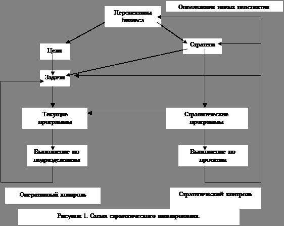 Менеджмент Стратегическое планирование в управлении Контрольная  Схема стратегического планирования представлена на рис 1