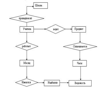 Информатика программирование Проектирование информационной  Для решения поставленной задачи дипломной работы была построена концептуальная схема рисунок 1 информационной системы Начисления заработной платы