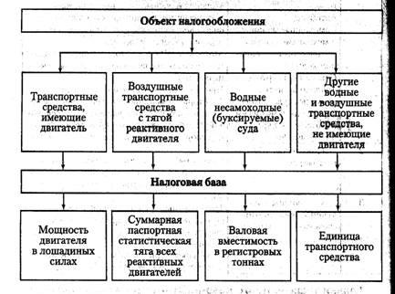 Финансовые науки Региональные налоги Реферат Учил Нет  Описание 8b18d579