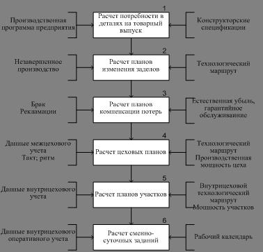 Экономика Основы планирования производства Курсовая работа  Рисунок 3 3 Алгоритм оперативно календарного планирования массового производства