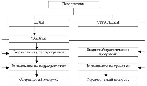 Экономика Основы планирования производства Курсовая работа  Схема стратегического планирования