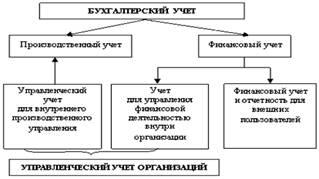 Бухгалтерский учет и аудит Описание границ бухгалтерского  Таким образом примерная схема взаимодействия финансового и управленческого учета может выглядеть следующим образом