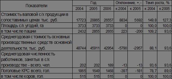Ботаника и сельское хоз во Анализ производства и себестоимости  На основании имеющихся данных в таблице № 1 проведем анализ размера хозяйства ООО Гусевский