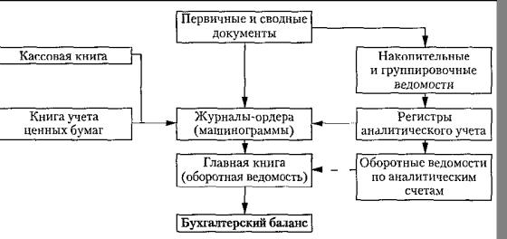 Рис.1- Схема построения