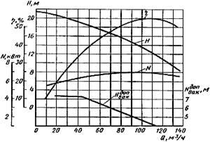 Промышленность производство Центробежные насосы Реферат Учил  Характеристика насоса НЦС 1