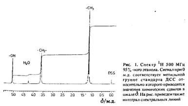 Физика ЯМР как аналитический метод Реферат Учил Нет  Как было показано ранее химический сдвиг можно понимать как усиление или ослабление внешнего магнитного поля в точке пространства в которой расположено