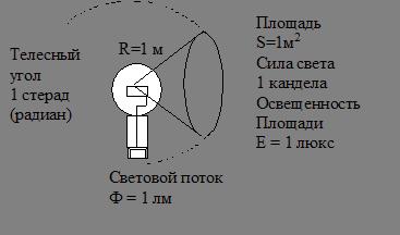 Безопасность жизнедеятельности Производственное освещение  Световой поток Ф часть лучистого потока которая воспринимается зрением как свет люмен лм