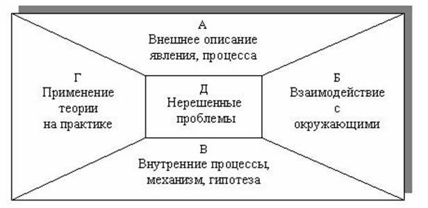 Педагогика Применение схем конспектов на уроках химии Курсовая  В центре схемы расположен блок с указанием на нерешенные в данной области проблемы Расположение блоков в конспект схеме изображено на рисунке 1