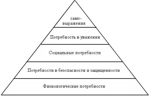 Менеджмент Содержательные теории мотивации Реферат Учил Нет  Вторичные
