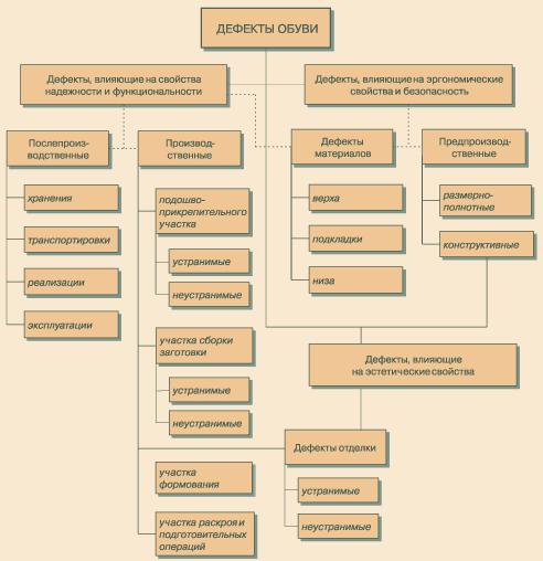 Классификация натуральной кожи по назначению