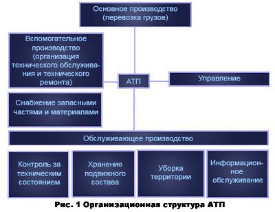 Транспорт Основы организации работы и виды автотранспортного  Производственная структура автотранспортного предприятия формируется следующим составом