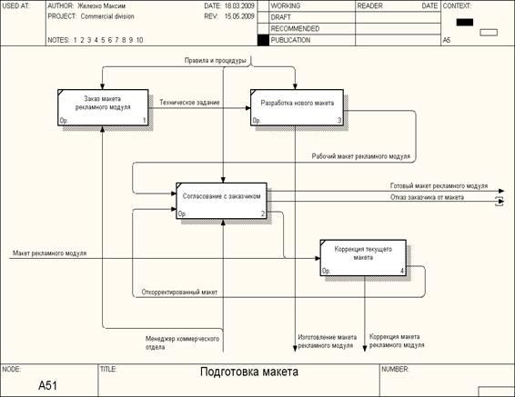 """Информатика программирование Проектирование информационной  Рисунок 7 Диаграмма с декомпозицией бизнес функции """"Обработка запроса базой данных"""" на основе методологии idef0"""