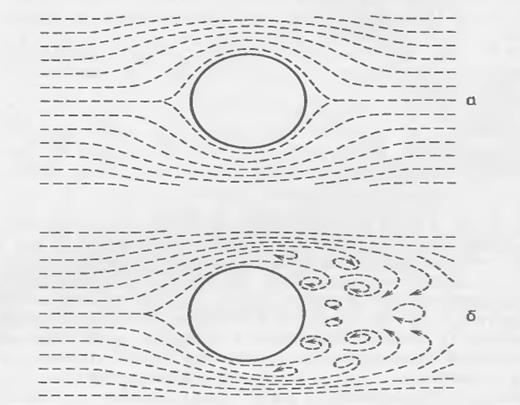 Физика Пузыри в жидкости Реферат Учил Нет  Рисунок 1 Схемы ламинарного а и турбулентного обтекания жидкостью движущегося в ней пузыря