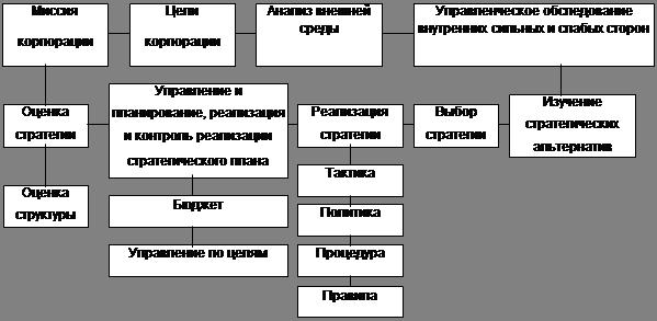 Реферат процесс стратегического планирования 2738