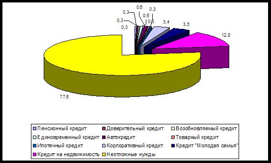 Диплом № Кредитование Сбербанк России дипкур рф Диплом оао сбербанк диаграмма круговая