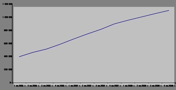 Маркетинг Анализ сбытовой деятельности ООО ВЕГА ЕВРО Реферат  1 это говорит о том что ООО Вега Евро не только сохраняет партнерские контакты со своими старыми клиентами но и постоянно ищет новые каналы сбыта