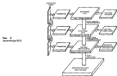 Коммуникации и связь Сеть связи России Курсовая работа Учил Нет   типовых физических цепей типовых каналов передачи и сетевых трактов ВСС Первичная сеть представляет вторичным сетям каналы передачи и физические цепи