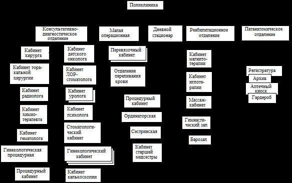 Стоматологическая поликлиника с рентгеном