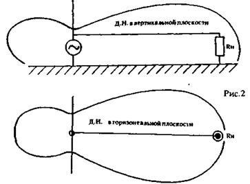Коммуникации и связь Однопроводная антенна бегущей волны Реферат  При перпендикулярном падении электромагнитная волна просто ничего не наведет в антенне а при падении под углом вследствие сложения наведенных в антенне с