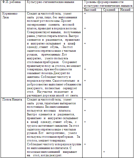 Педагогика Особенности работы воспитателя в детском саду Отчет  Сформированность культурно гигиенических навыков дошкольников