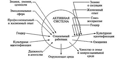 Основные модели социальной работы со случаям кристина кириченко