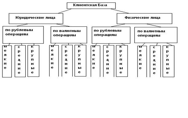 Банковское дело Факторы определяющие значимость клиента для  1 2 Физические лица