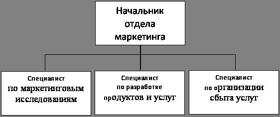 Маркетинг Реализация элементов банковского маркетинга Реферат  Рис 1 Схема отдела маркетинга