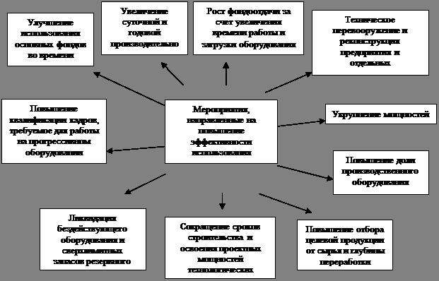 Экономика Основные фонды предприятия и повышение эффективности их  Рисунок 6 Мероприятия направленные на повышение эффективности использования основных фондов ОАО ТАИФ НК
