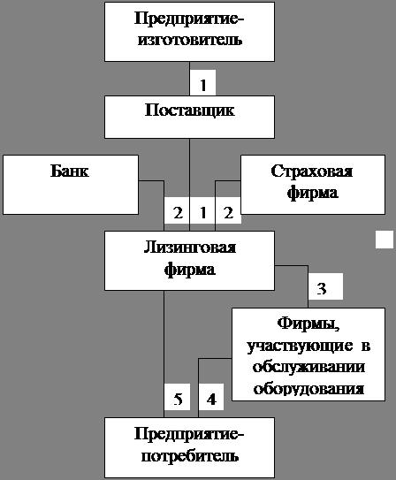 Экономика Лизинг как инструмент обеспечения конкурентоспособности  Условные обозначения 1 объект лизингового договора