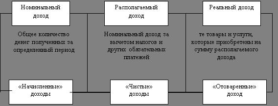 Экономика Формирование доходов населения и политика их  Рисунок 1 1 Основные формы доходов