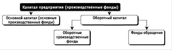 Экономика Основные фонды предприятия Курсовая работа Учил Нет  Рисунок 1 Структура капитала предприятия