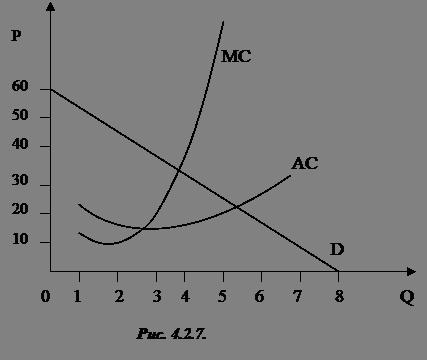 спроса изображены на графике кривые