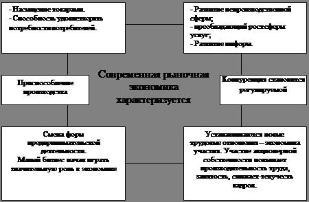 Экономика Фирма как субъект рыночных отношений Курсовая работа  Рисунок 1 Определение места фирмы в рыночной экономике 1