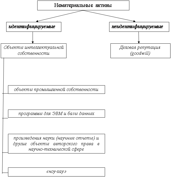 Бухгалтерский учет и аудит Внеоборотные активы бухгалтерского  Рис 1 Виды нематериальных активов