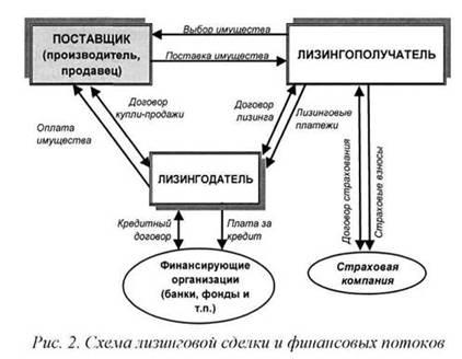 Международные отношения Лизинг развитых стран Курсовая работа  Описание market pages ru images lizing