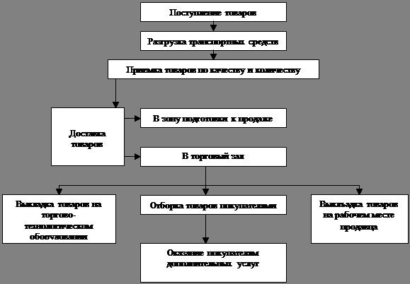 Маркетинг Отчет по товароведно торговой практике в магазине  Организация торгово технологического процесса и его товароведная характеристика