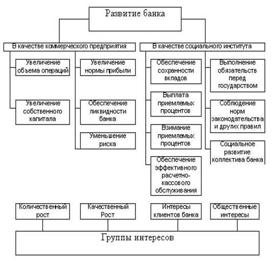 Банковское дело Информационное обеспечение процессов управления  Рис 1 1 2 Система целей коммерческого банка Дельта