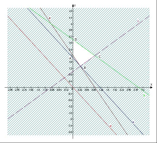 Математика Модели и методы принятия решений Курсовая работа  Рис 1