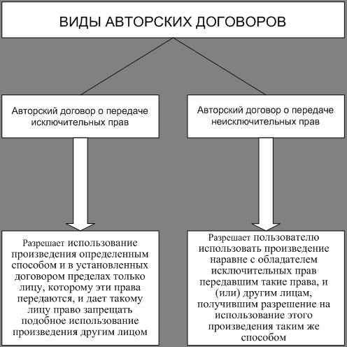 договоры шпаргалка авторский и лицензионный